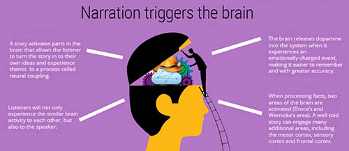 Narrate a story & your brain will Listen!